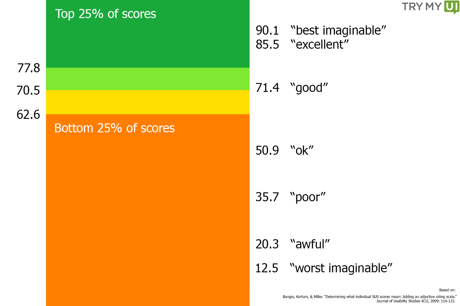 SUS scores with labels and visual breakdown