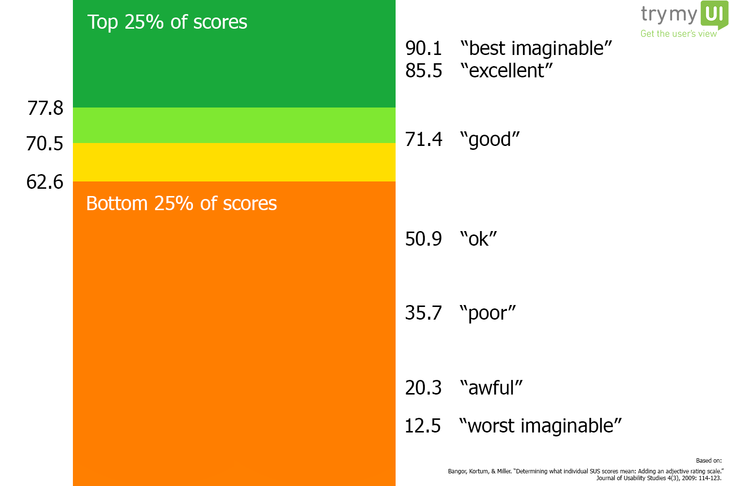 SUS System Usability Scale Scores Distribution