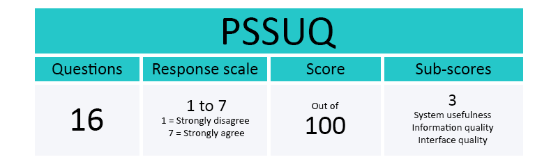 Fast facts about PSSUQ (Post-Study System Usability Questionnaire)
