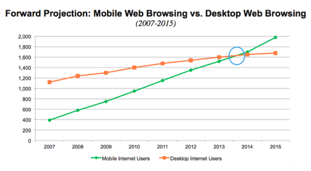 Graph of recent and predicted web usage by mobile versus desktop browsing