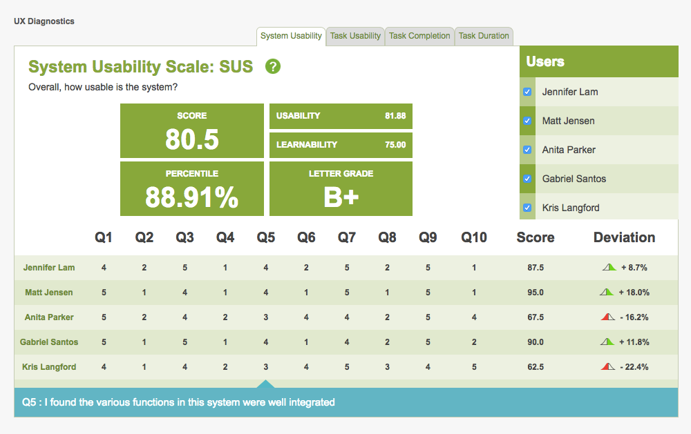 Example SUS data from a 5-person user test