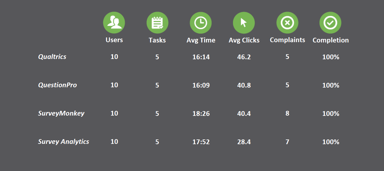 Sample data dashboard showing usability data for four survey sites