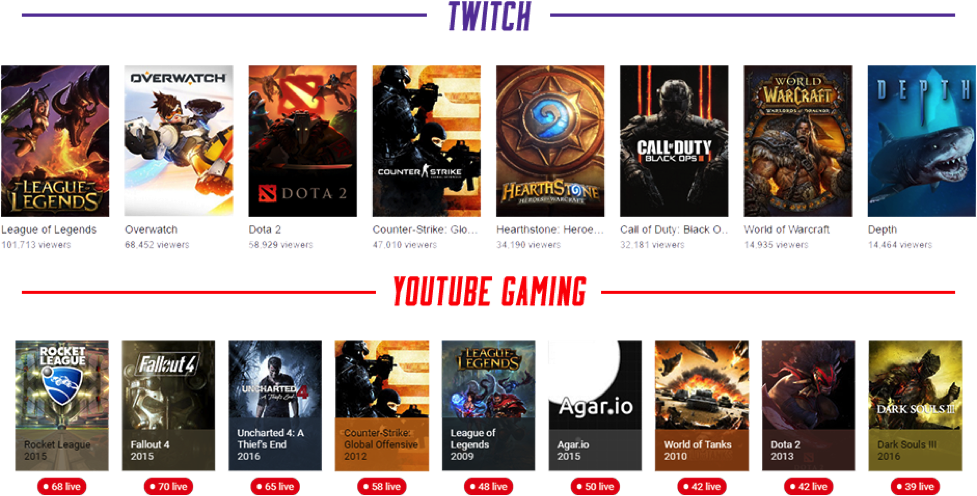 Featured games on Twitch and YouTube Gaming