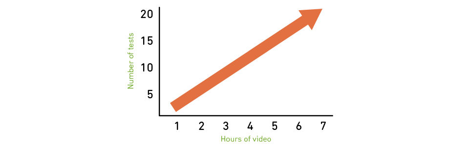 Graph of usability testing videos vs time duration