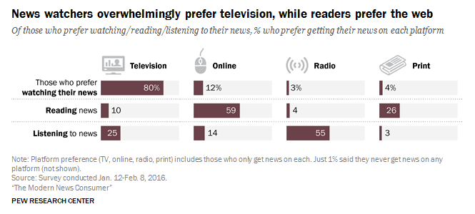 Chart of platform preferences of people who read, watch, or listen to the news
