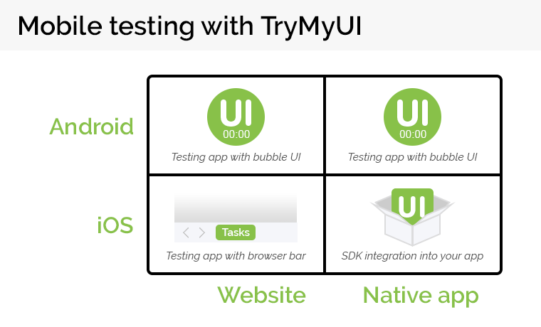 Comparison of mobile website and app testing for Android and iOS