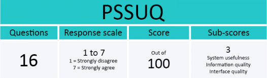 Screenshot of the TryMyUI usability testing platform's PSSUQ scoring rubrick