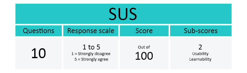 Fast facts about SUS (System Usability Scale)