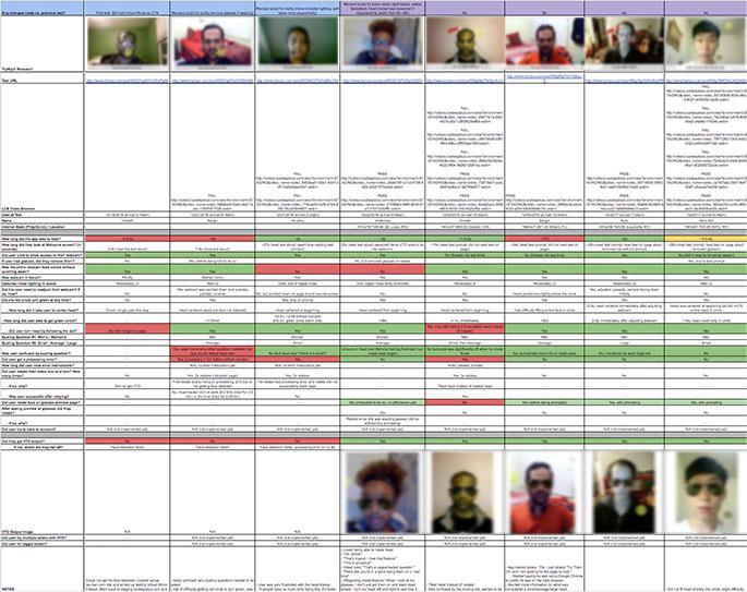 Spreadsheet of users' faces during the Luxottica user research test
