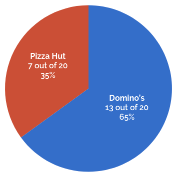 Pie chart showing total user preferences between the Domino's website (65%) and Pizza Hut (35%)