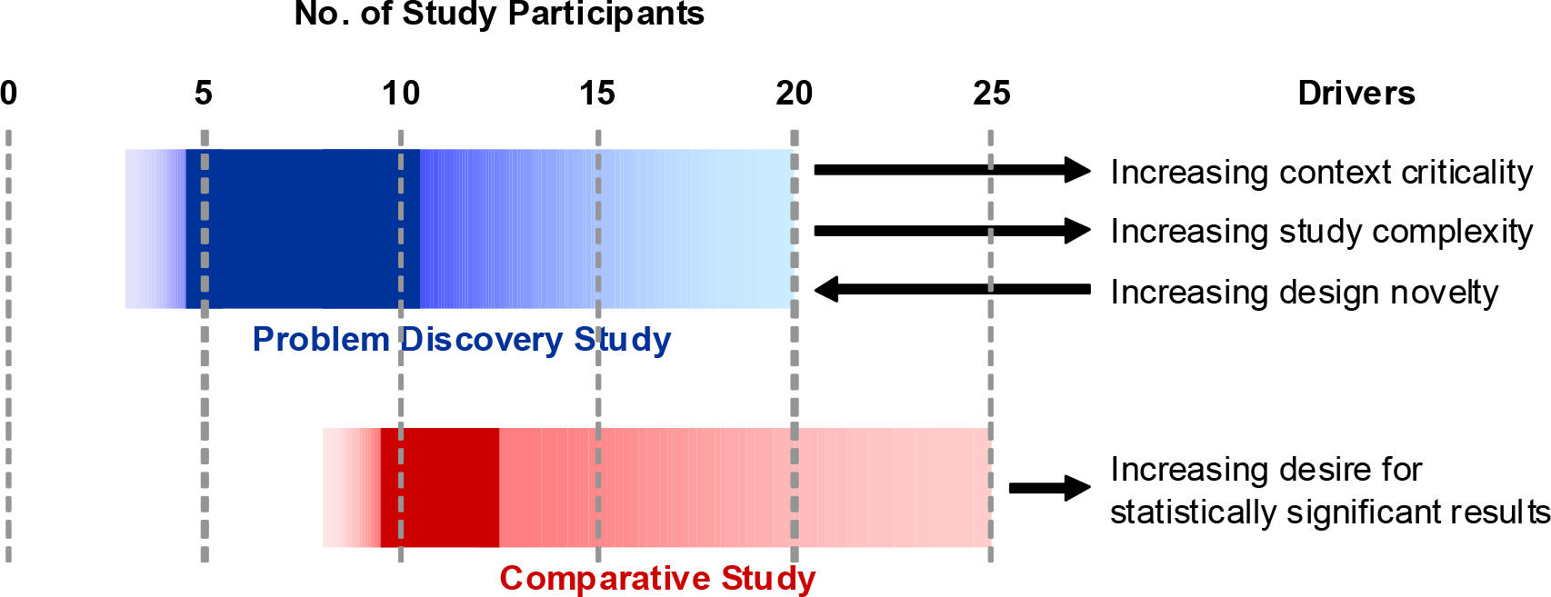 Graph from Rich Macefield c. 2009 showing participants to usability testing