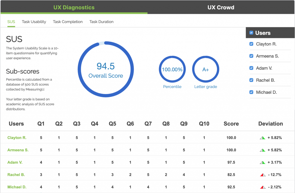 Screenshot of TryMyUIs UX diagnostics panel featuring the SUS for consumer insights