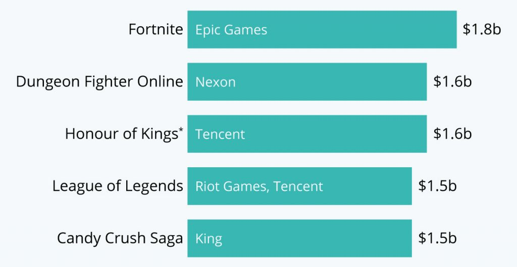 most profitable free to play games of 2019