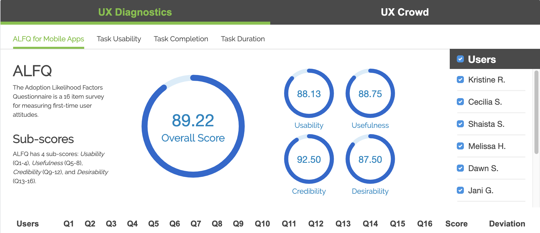 Screenshot of the TryMyUI usability testing platform UX diagnostics dashboard displaying the ALFQ psychometric