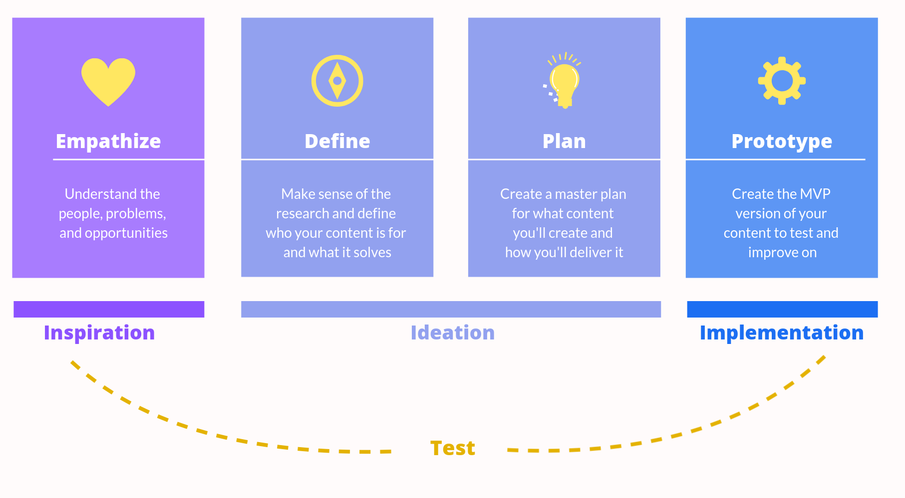 a model of how to center human ux design
