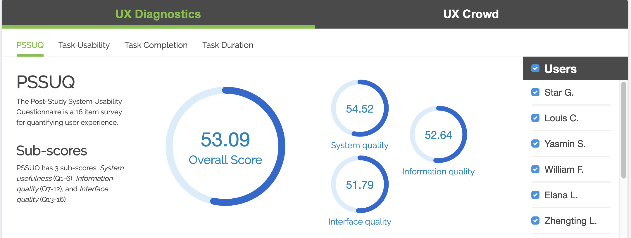 Screenshot of the TryMyUI usability testing platform UX diagnostics dashboard displaying the PSSUQ psychometric