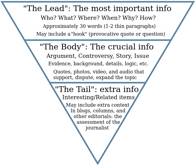 An infographic showing the inverted pyramid - getting real meta with it - TryMyUI remote usability testing