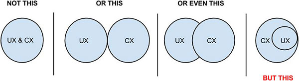 What is the difference between CX and UX hero image